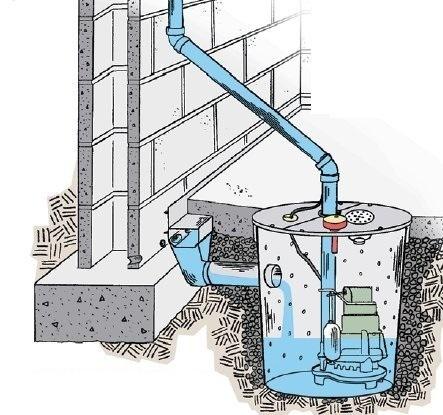 SewerRooter.com-Basement-Sump-Pump